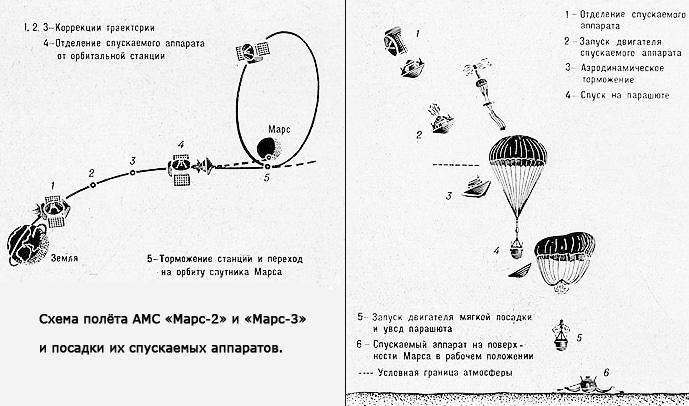 Схема полёта АМС «Марс-2» и «Марс-3» и посадки их спускаемых аппаратов